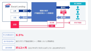 不動産担保ローン事業者ファンドPlus8号 予定利回り6.5%