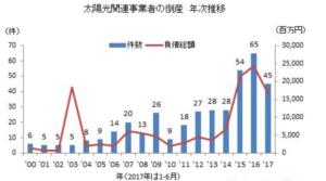太陽光事業者の倒産件数 グラフ